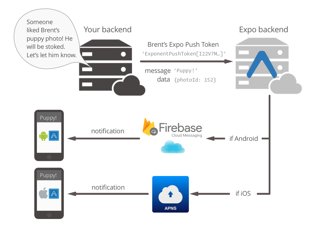 Diagram explaining sending a push from your server to device